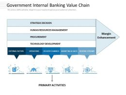 Government Internal Banking Value Chain