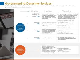 Government To Consumer Services Technologies Ppt Powerpoint Presentation Visual Aids