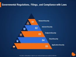 Governmental Regulations Filings And Compliance With Laws M958 Ppt Powerpoint Presentation Portfolio Files