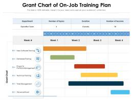 Grant Chart Of On Job Training Plan