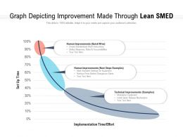 Graph Depicting Improvement Made Through Lean SMED