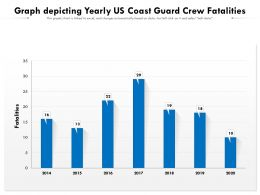 Graph Depicting Yearly US Coast Guard Crew Fatalities