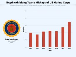 Graph Exhibiting Yearly Mishaps Of US Marine Corps