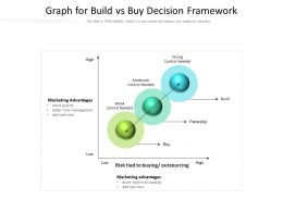Graph For Build Vs Buy Decision Framework