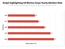 Graph Highlighting US Marine Corps Yearly Attrition Rate