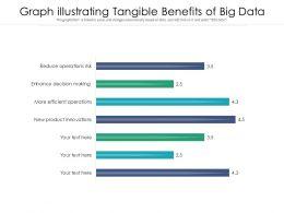 Graph Illustrating Tangible Benefits Of Big Data