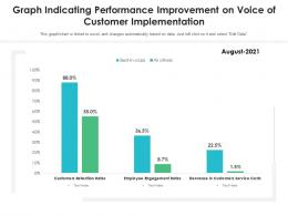 Graph Indicating Performance Improvement On Voice Of Customer Implementation