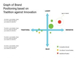 Graph Of Brand Positioning Based On Tradition Against Innovation