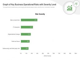 Graph Of Key Business Operational Risks With Severity Level