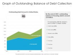 Graph Of Outstanding Balance Of Debt Collection