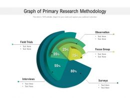 Graph Of Primary Research Methodology