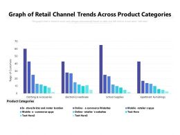 Graph Of Retail Channel Trends Across Product Categories