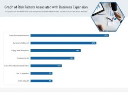 Graph Of Risk Factors Associated With Business Expansion
