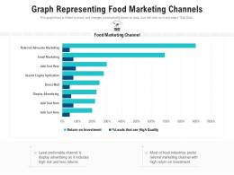 Graph Representing Food Marketing Channels