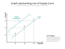Graph Representing Law Of Supply Curve