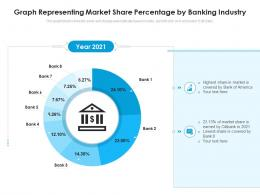 Graph Representing Market Share Percentage By Banking Industry