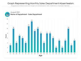 Graph Representing Monthly Sales Department Absenteeism