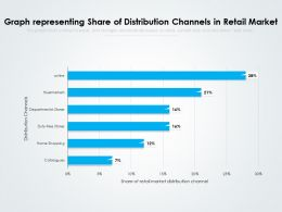 Graph Representing Share Of Distribution Channels In Retail Market