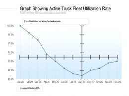 Graph Showing Active Truck Fleet Utilization Rate