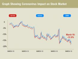 Graph Showing Coronavirus Impact On Stock Market