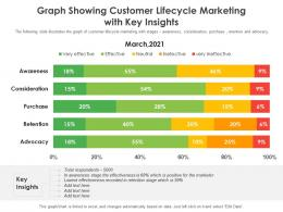 Graph Showing Customer Lifecycle Marketing With Key Insights