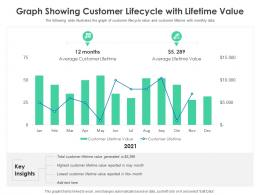 Graph Showing Customer Lifecycle With Lifetime Value