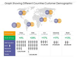 Graph Showing Different Countries Customer Demographic