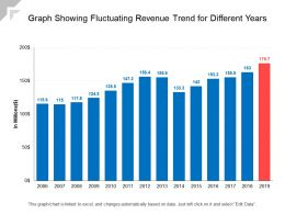 Graph Showing Fluctuating Revenue Trend For Different Years