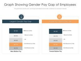Graph Showing Gender Pay Gap Of Employees