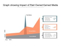 Graph Showing Impact Of Paid Owned Earned Media