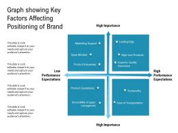 Graph Showing Key Factors Affecting Positioning Of Brand