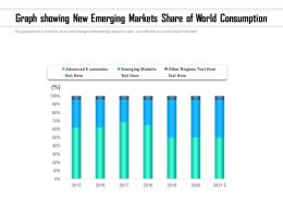 Graph Showing New Emerging Markets Share Of World Consumption