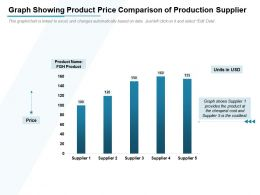 Graph Showing Product Price Comparison Of Production Supplier