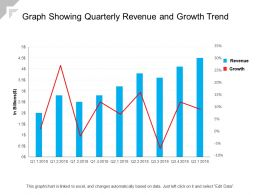 Graph Showing Quarterly Revenue And Growth Trend