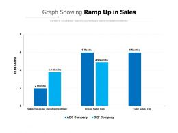 Graph Showing Ramp Up In Sales