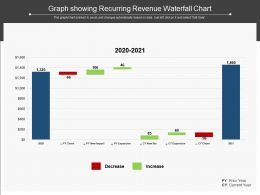 Graph Showing Recurring Revenue Waterfall Chart