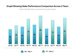 Graph Showing Sales Performance Comparison Across 2 Years