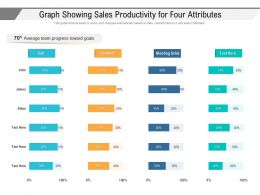 Graph Showing Sales Productivity For Four Attributes