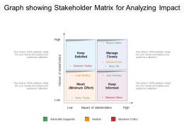 Graph Showing Stakeholder Matrix For Analyzing Impact