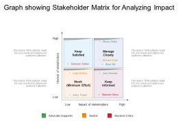 Graph Showing Stakeholder Matrix For Analyzing Impact