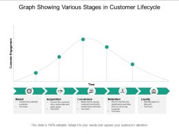 Graph Showing Various Stages In Customer Lifecycle
