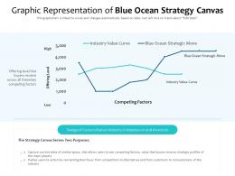 Graphic Representation Of Blue Ocean Strategy Canvas