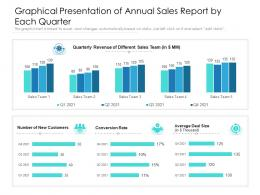 Graphical Presentation Of Annual Sales Report By Each Quarter