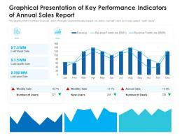 Graphical Presentation Of Key Performance Indicators Of Annual Sales Report