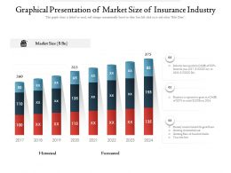 Graphical Presentation Of Market Size Of Insurance Industry
