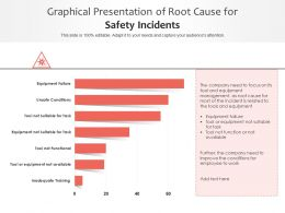 Graphical Presentation Of Root Cause For Safety Incidents