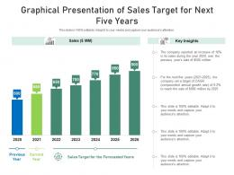 Graphical Presentation Of Sales Target For Next Five Years