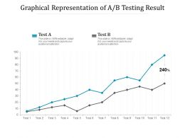 Graphical Representation Of AB Testing Result