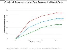 Graphical Representation Of Best Average And Worst Case