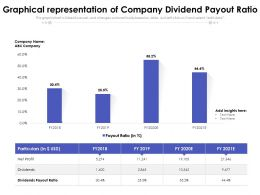 Graphical Representation Of Company Dividend Payout Ratio